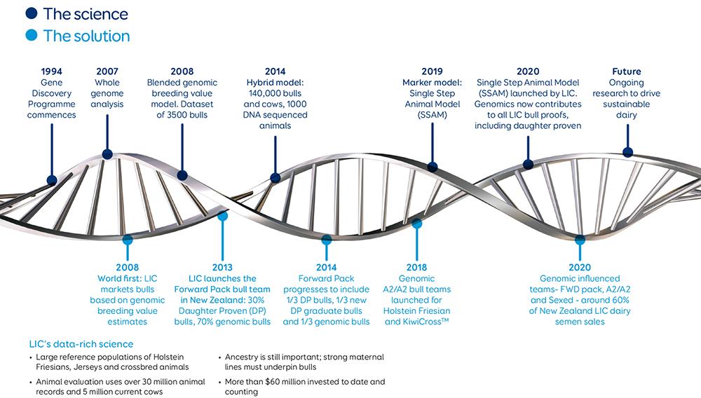LIC Genomic Journey